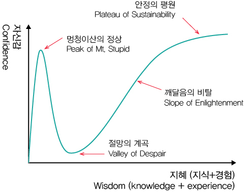 graph of the dunning-kruger effect